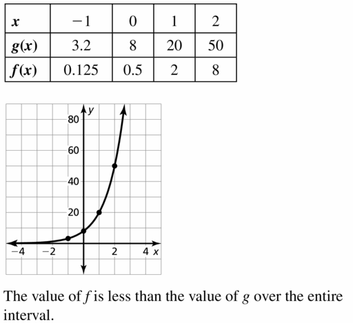 Big Ideas Math Algebra 1 Answers Chapter 6 Exponential Functions and Sequences 6.3 Question 43