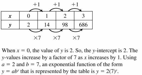 Big Ideas Math Algebra 1 Answers Chapter 6 Exponential Functions and Sequences 6.3 Question 47