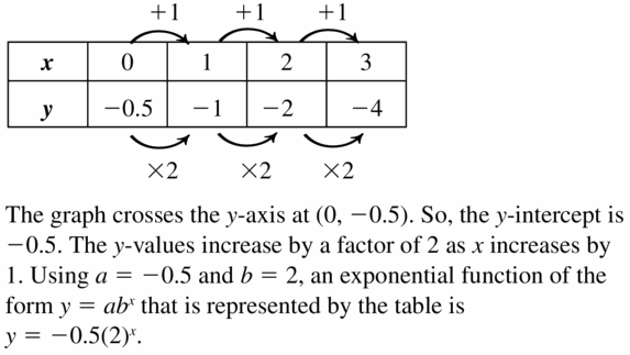 Big Ideas Math Algebra 1 Answers Chapter 6 Exponential Functions and Sequences 6.3 Question 49