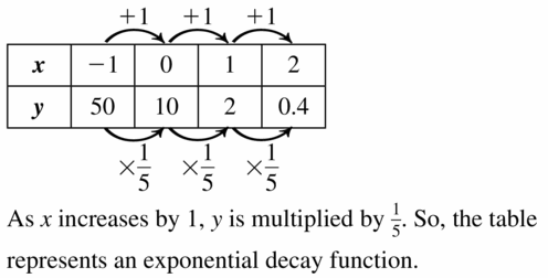 Big Ideas Math Algebra 1 Answers Chapter 6 Exponential Functions and Sequences 6.4 Question 33