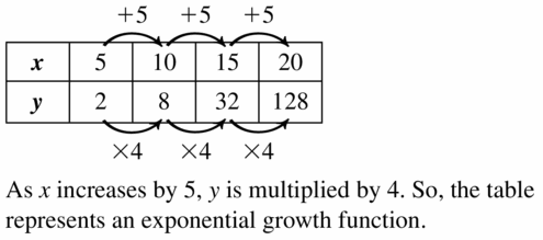 Big Ideas Math Algebra 1 Answers Chapter 6 Exponential Functions and Sequences 6.4 Question 37