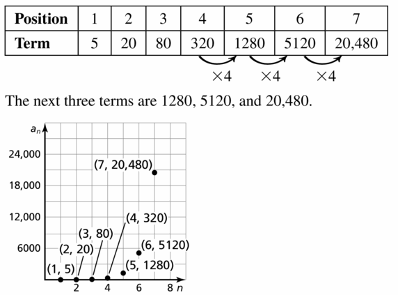 Big Ideas Math Algebra 1 Answers Chapter 6 Exponential Functions and Sequences 6.6 Question 19