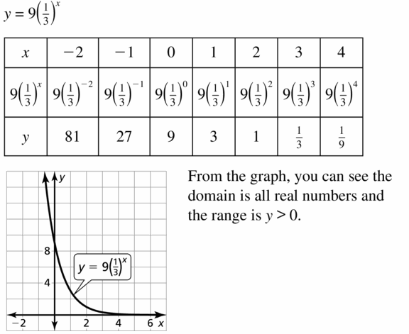 Big Ideas Math Algebra 1 Answers Chapter 7 Polynomial Equations and Factoring 7.8 Question 55