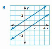 Big Ideas Math Algebra 2 Answer Key Chapter 1 Linear Functions 84