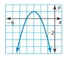 Big Ideas Math Algebra 2 Answer Key Chapter 3 Quadratic Equations and Complex Numbers 3.1 3