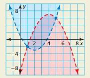 Big Ideas Math Algebra 2 Answer Key Chapter 3 Quadratic Equations and Complex Numbers 3.6 12