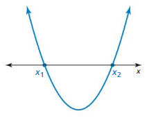 Big Ideas Math Algebra 2 Answer Key Chapter 3 Quadratic Equations and Complex Numbers 3.6 8