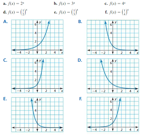 Big Ideas Math Algebra 2 Answer Key Chapter 6 Exponential and Logarithmic Functions 6.1 2