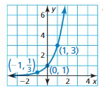 Big Ideas Math Algebra 2 Answer Key Chapter 6 Exponential and Logarithmic Functions 6.1 5