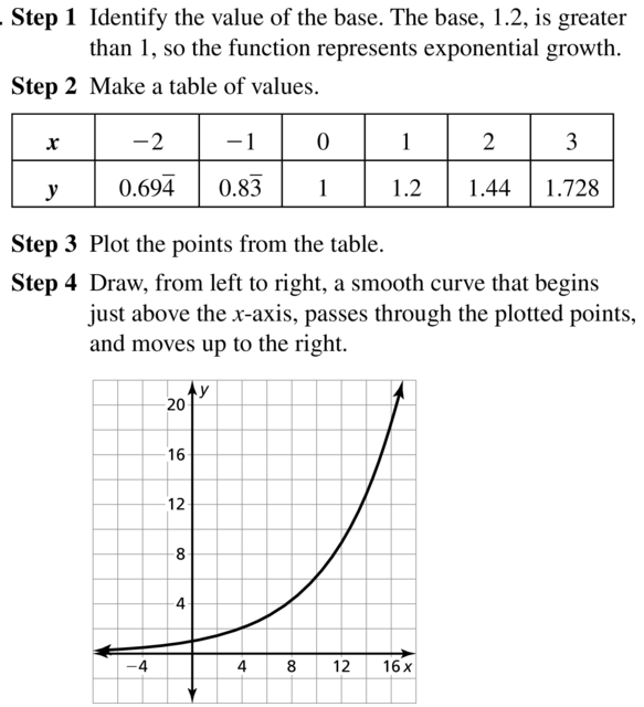 Big Ideas Math Algebra 2 Answer Key Chapter 6 Exponential and Logarithmic Functions 6.1 a 15