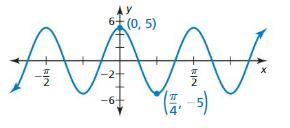 Big Ideas Math Algebra 2 Answer Key Chapter 9 Trigonometric Ratios and Functions 9.6 8