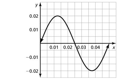 Big Ideas Math Algebra 2 Answer Key Chapter 9 Trigonometric Ratios and Functions 9.6 a 11.2