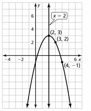 Big Ideas Math Algebra 2 Answers Chapter 2 Quadratic Functions 2.2 Question 19
