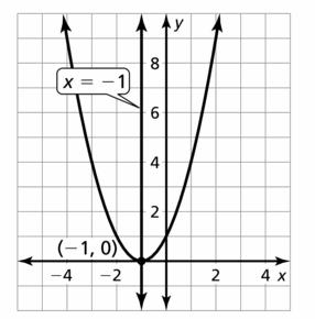 Big Ideas Math Algebra 2 Answers Chapter 2 Quadratic Functions 2.2 Question 21.2
