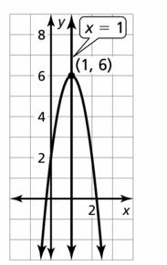 Big Ideas Math Algebra 2 Answers Chapter 2 Quadratic Functions 2.2 Question 23.2