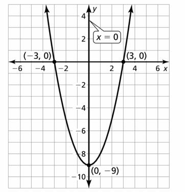 Big Ideas Math Algebra 2 Answers Chapter 2 Quadratic Functions 2.2 Question 53.2