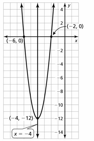 Big Ideas Math Algebra 2 Answers Chapter 2 Quadratic Functions 2.2 Question 55.2