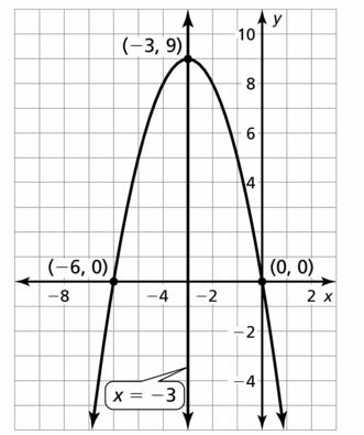Big Ideas Math Algebra 2 Answers Chapter 2 Quadratic Functions 2.2 Question 57.2