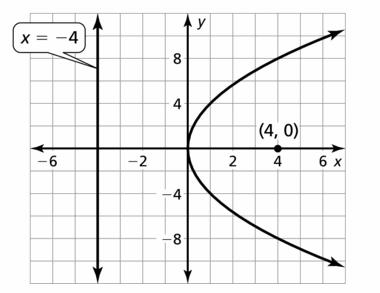 Big Ideas Math Algebra 2 Answers Chapter 2 Quadratic Functions 2.3 Question 17.2