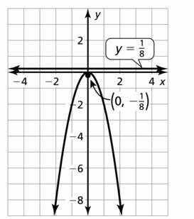 Big Ideas Math Algebra 2 Answers Chapter 2 Quadratic Functions 2.3 Question 19.2