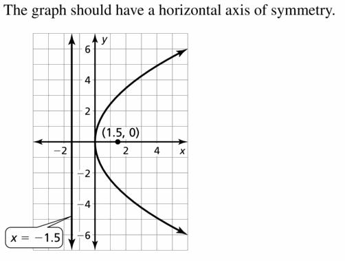 Big Ideas Math Algebra 2 Answers Chapter 2 Quadratic Functions 2.3 Question 21