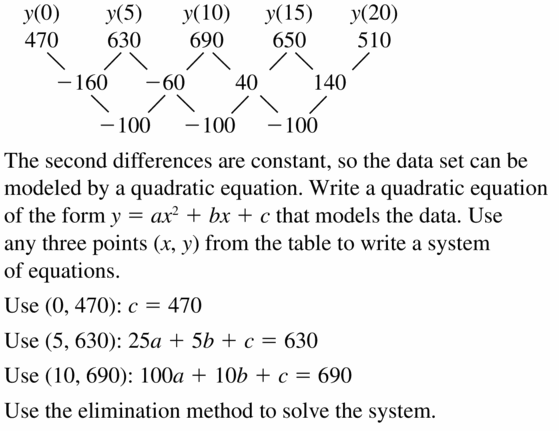 Big Ideas Math Algebra 2 Answers Chapter 2 Quadratic Functions 2.4 Question 29.1