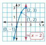 Big Ideas Math Algebra 2 Answers Chapter 2 Quadratic Functions 23