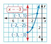 Big Ideas Math Algebra 2 Answers Chapter 2 Quadratic Functions 24