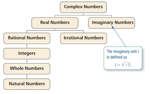 Big Ideas Math Algebra 2 Answers Chapter 3 Quadratic Equations and Complex Numbers 3.2 1