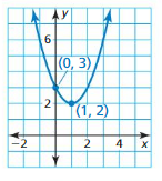 Big Ideas Math Algebra 2 Answers Chapter 3 Quadratic Equations and Complex Numbers 3.2 15