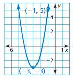Big Ideas Math Algebra 2 Answers Chapter 3 Quadratic Equations and Complex Numbers 3.2 16