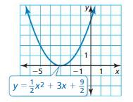 Big Ideas Math Algebra 2 Answers Chapter 3 Quadratic Equations and Complex Numbers ct 5