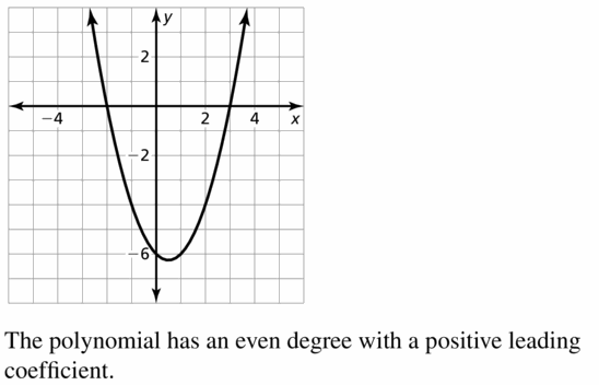 Big Ideas Math Algebra 2 Answers Chapter 4 Polynomial Functions 4.1 Question 37