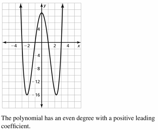 Big Ideas Math Algebra 2 Answers Chapter 4 Polynomial Functions 4.1 Question 39
