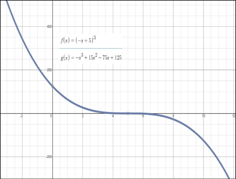 https://ccssmathanswers.com/wp-content/uploads/2021/02/Big-Ideas-Math-Algebra-2-Answers-Chapter-4-Polynomial-Functions-4.2-Question-60.png