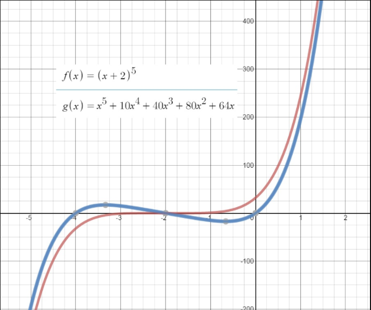 https://ccssmathanswers.com/wp-content/uploads/2021/02/Big-Ideas-Math-Algebra-2-Answers-Chapter-4-Polynomial-Functions-4.2-Questionn-58.png