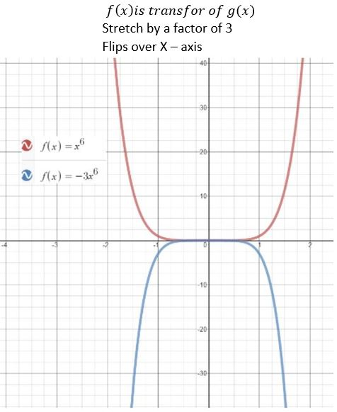 https://ccssmathanswers.com/wp-content/uploads/2021/02/Big-Ideas-Math-Algebra-2-Answers-Chapter-4-Polynomial-Functions-4.7-Question-12.jpg