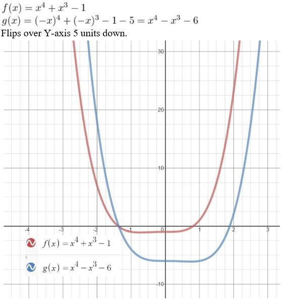 https://ccssmathanswers.com/wp-content/uploads/2021/02/Big-Ideas-Math-Algebra-2-Answers-Chapter-4-Polynomial-Functions-4.7-Question-20.jpg