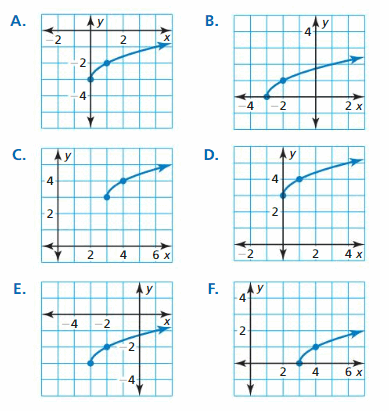 Big Ideas Math Algebra 2 Answers Chapter 5 Rational Exponents and Radical Functions 28.1