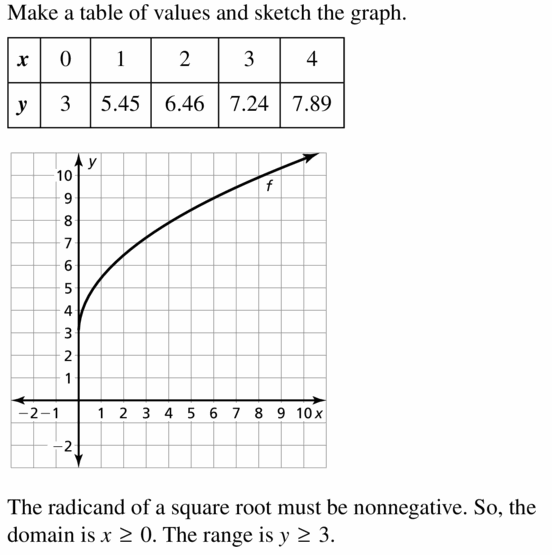 Big Ideas Math Algebra 2 Answers Chapter 5 Rational Exponents and Radical Functions 5.3 Question 15