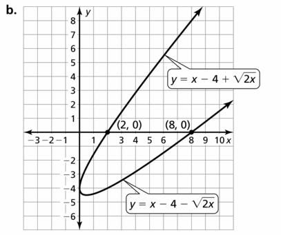 Big Ideas Math Algebra 2 Answers Chapter 5 Rational Exponents and Radical Functions 5.4 Question 55.3