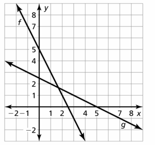 Big Ideas Math Algebra 2 Answers Chapter 5 Rational Exponents and Radical Functions 5.6 Question 15.2