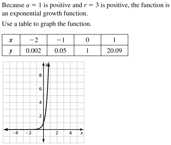 Big Ideas Math Algebra 2 Answers Chapter 6 Exponential and Logarithmic Functions 6.2 a 15