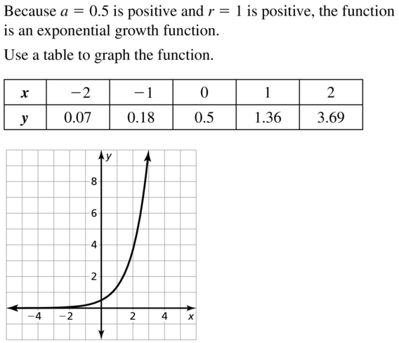 Big Ideas Math Algebra 2 Answers Chapter 6 Exponential and Logarithmic Functions 6.2 a 19