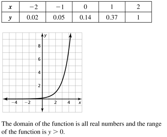 Big Ideas Math Algebra 2 Answers Chapter 6 Exponential and Logarithmic Functions 6.2 a 31