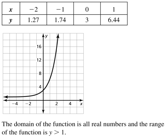 Big Ideas Math Algebra 2 Answers Chapter 6 Exponential and Logarithmic Functions 6.2 a 33
