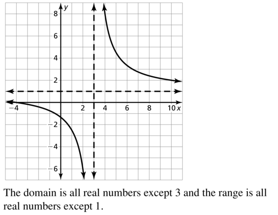 Big Ideas Math Algebra 2 Answers Chapter 7 Rational Functions 7.2 a 25.2