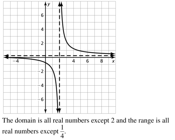 Big Ideas Math Algebra 2 Answers Chapter 7 Rational Functions 7.2 a 27.2
