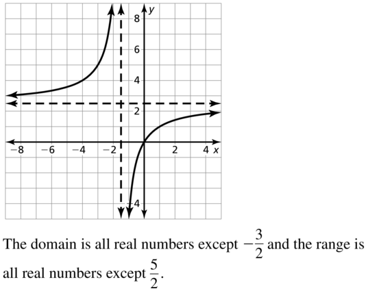 Big Ideas Math Algebra 2 Answers Chapter 7 Rational Functions 7.2 a 31.2