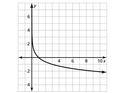 Big Ideas Math Algebra 2 Solutions Chapter 6 Exponential and Logarithmic Functions 6.3 a 57.2